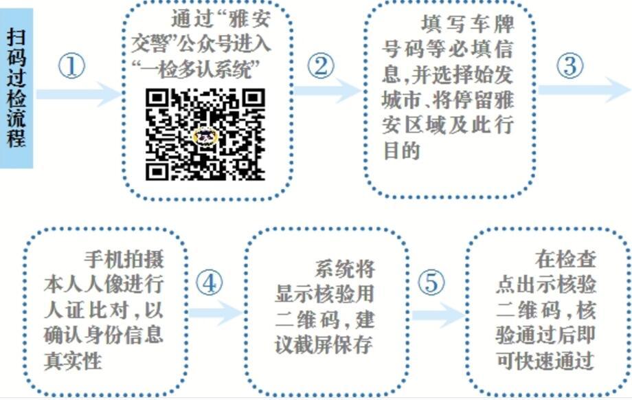"""""""一检多认系统""""试运行   扫码过检快捷便民"""