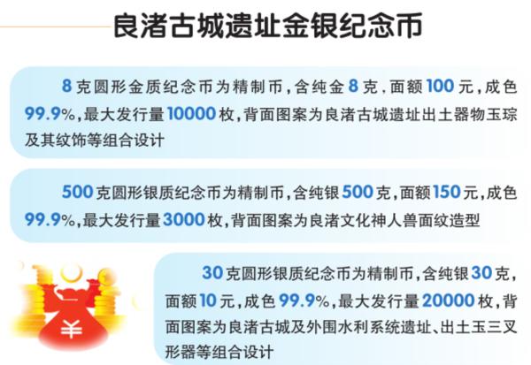 良渚古城遗址金银纪念币发售